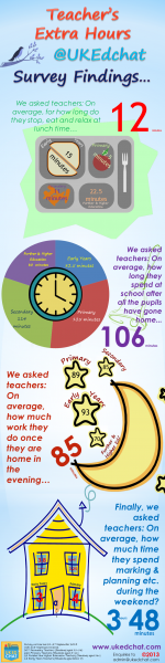 Teacher's Extra Hours – Survey Reveals Extent of Hours Worked