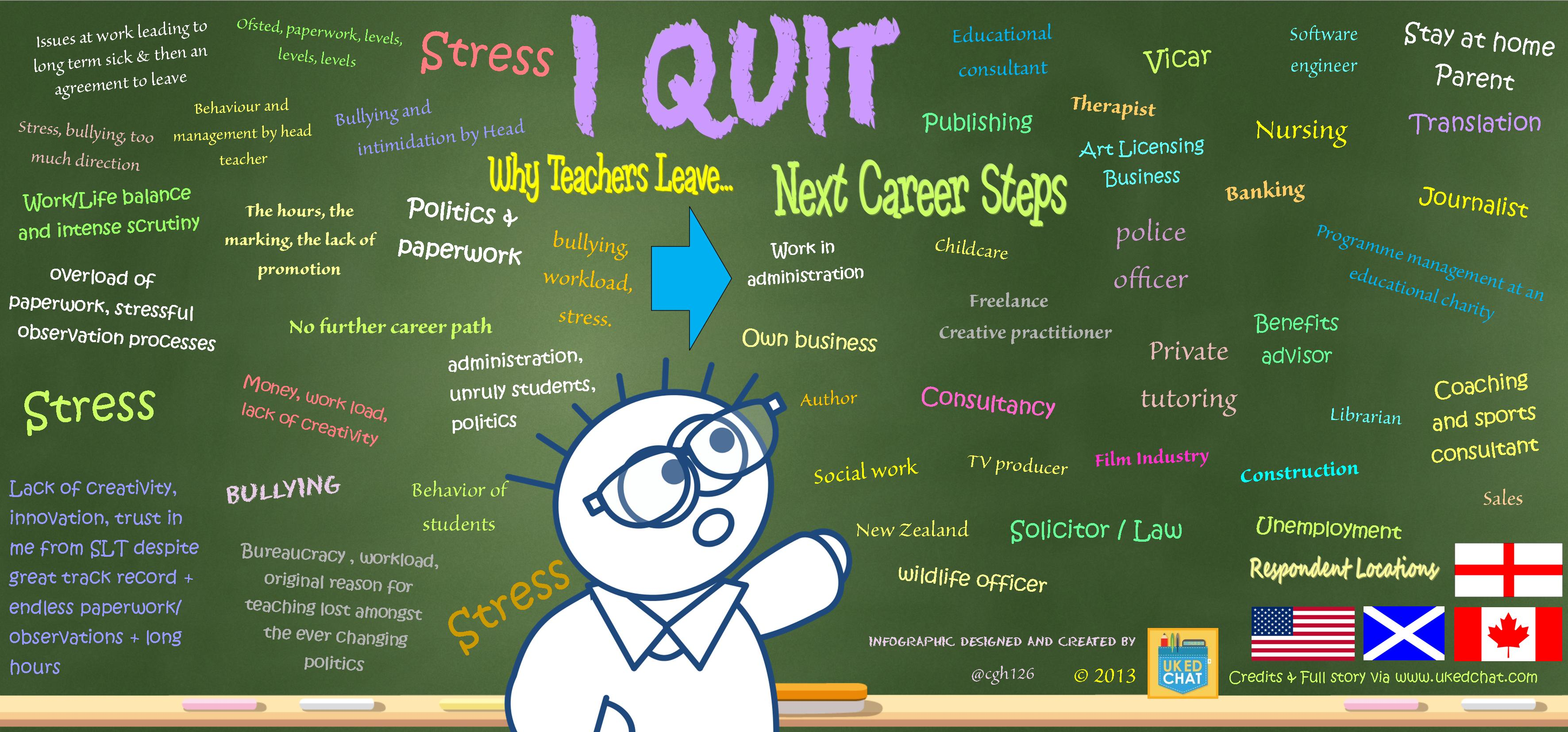 Why Teachers leave the Profession, and what they do next! – UKEdChat