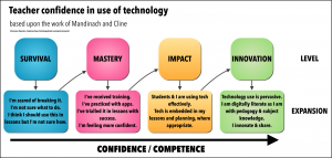 TeacherConfidenceinICT