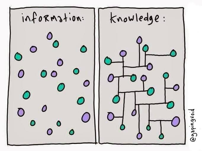 InformationKnowledge