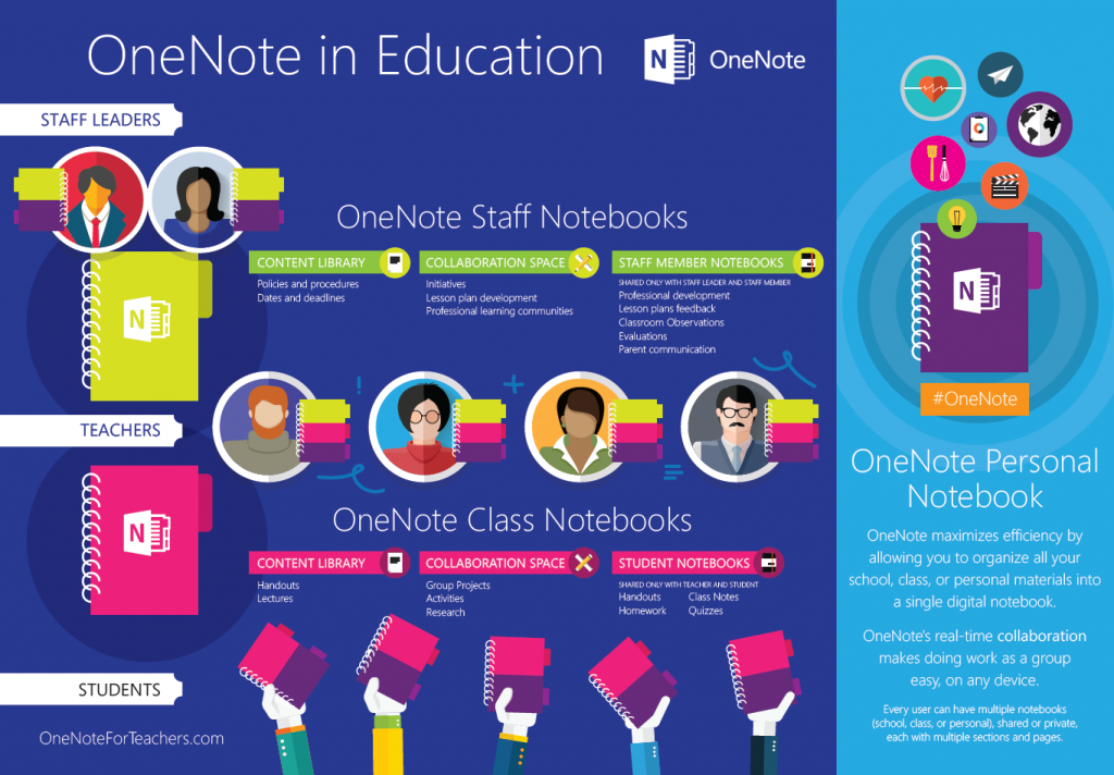 Click the image to download it. Save and share this image with your colleagues with the #OneNoteStaff and #OneNoteClass