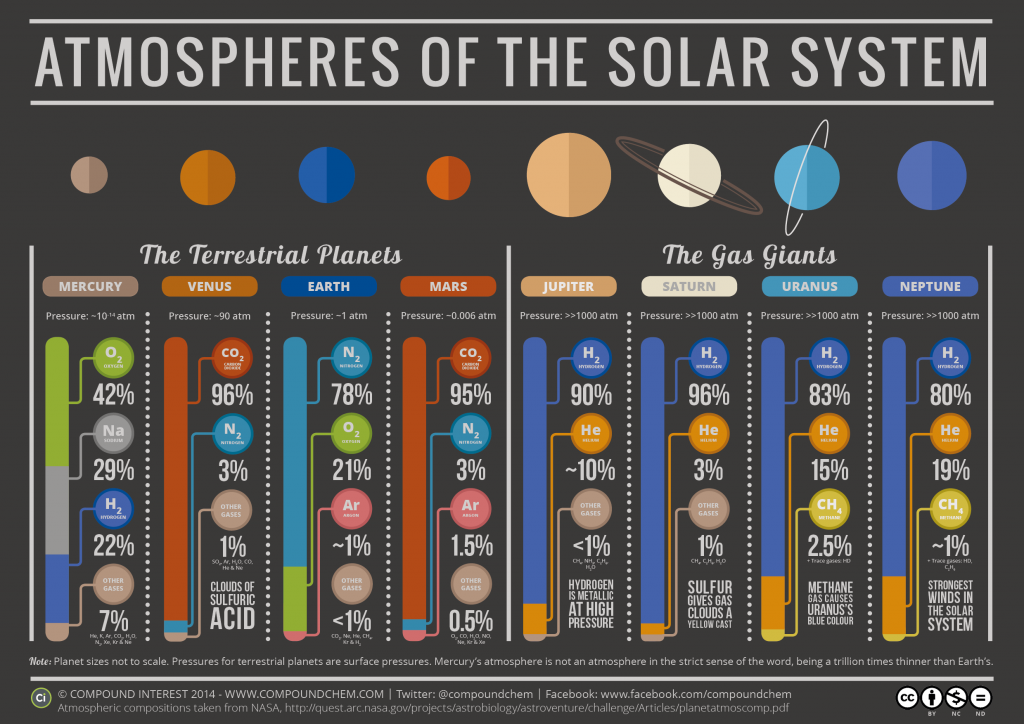 The-Atmospheres-of-the-Solar-System-with-Pressures