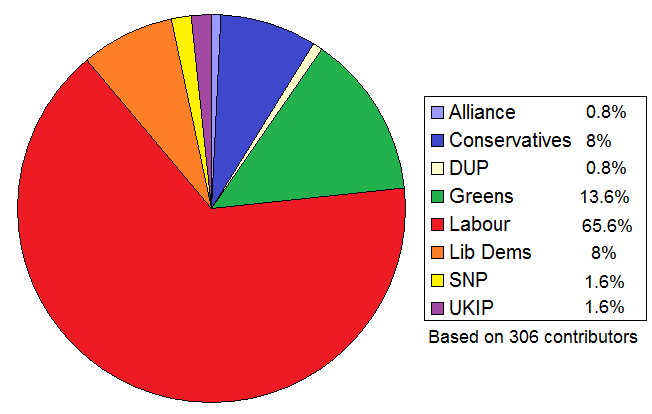 Election 2015 poll