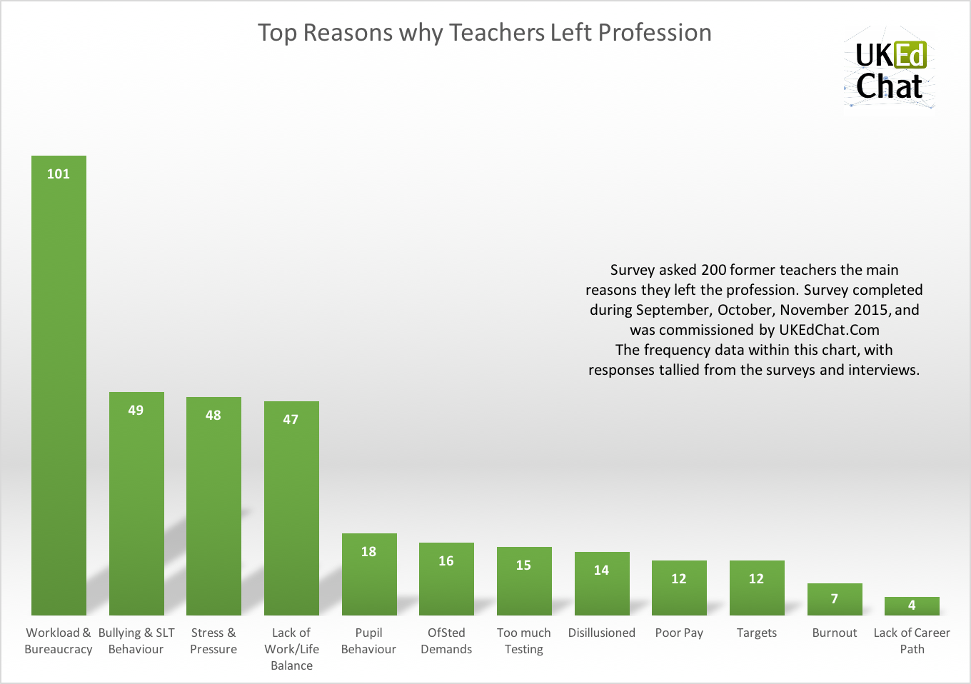 reasons why teachers leave the profession what they do next the jobs teachers do after they leave