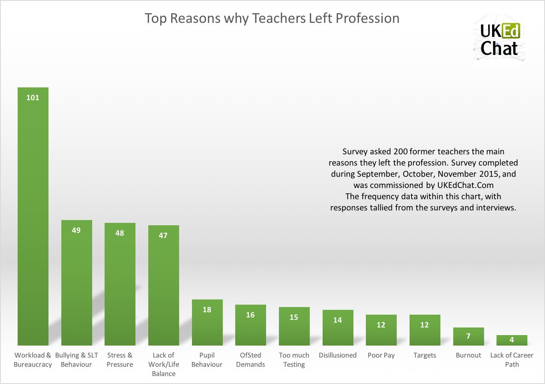 Reasons_Chart