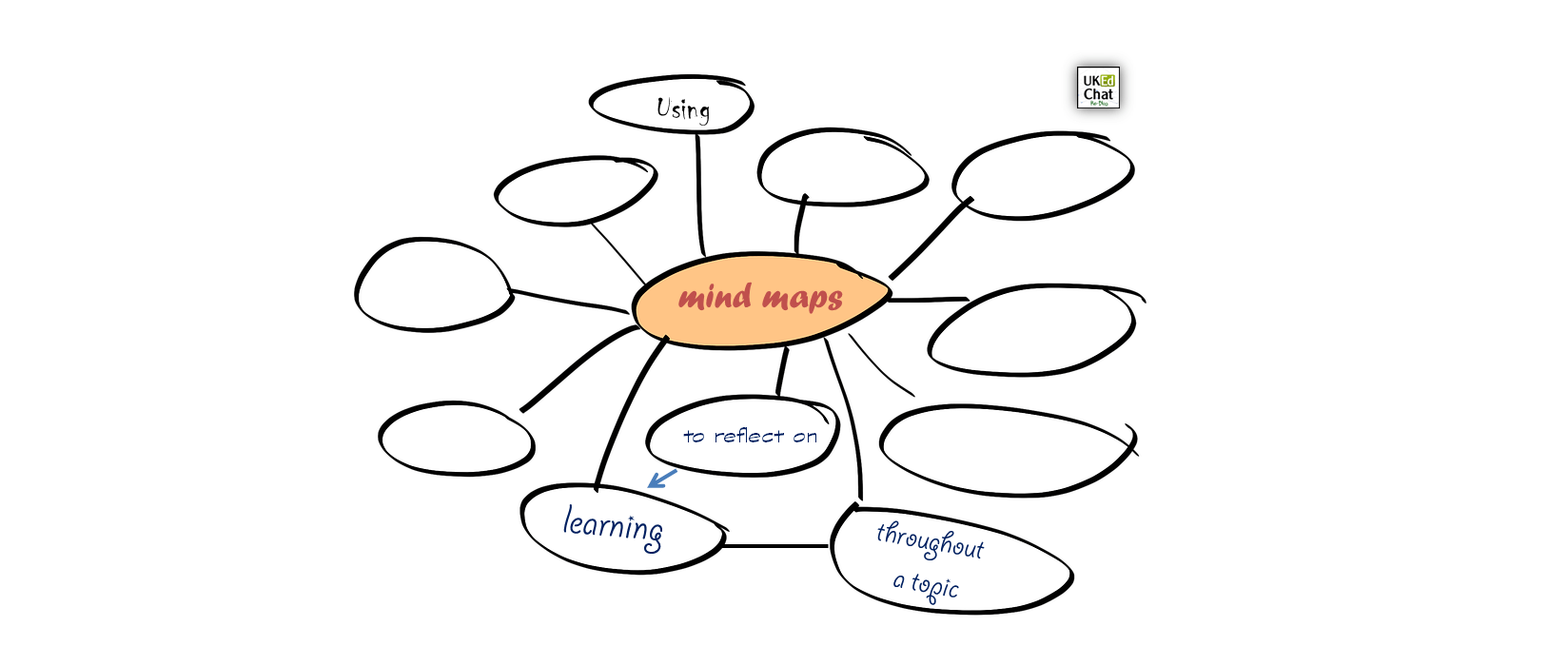 Using mind maps to reflect on learning throughout a topic by @PrimaryLessons – UKEdChat