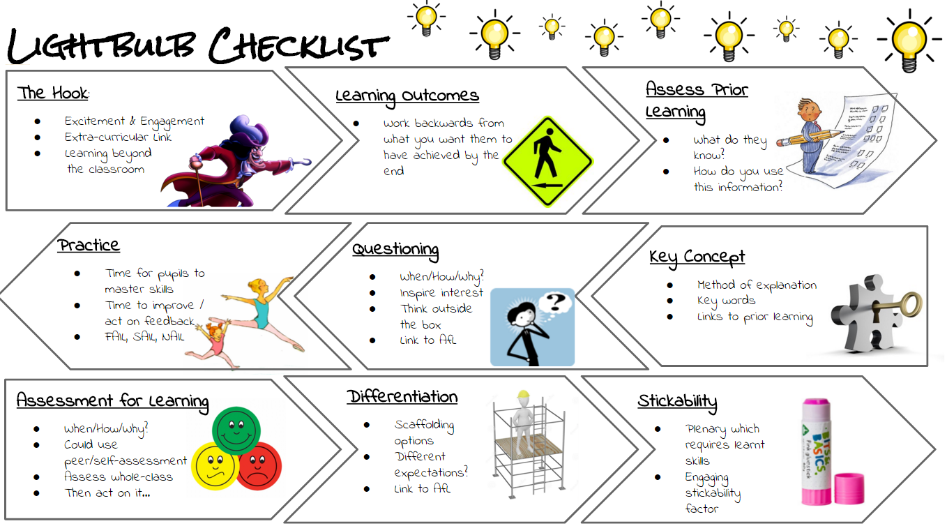 Lightbulb Checklist by @mrskidson14 – @UKEdResources – UKEdChat