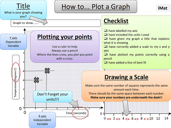 How to Plot a Graph by @primary_sci – @UKEdResources – UKEdChat