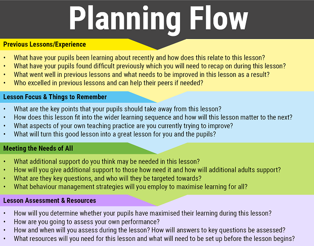 Planning Flow by @ICTmagic – @UKEdResources – UKEdChat