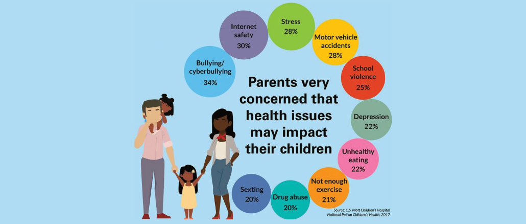 1 in 3 Parents very concerned bullying, cyberbullying – UKEdChat
