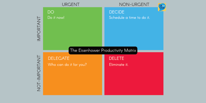 The Eisenhower Productivity Matrix – UKEdChat