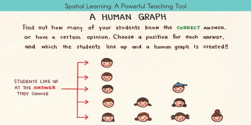 Spatial Learning: A Powerful Teaching Tool by @richardjarogers – UKEdChat