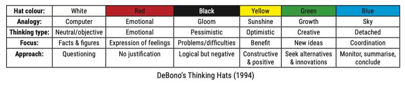Thinking-hat