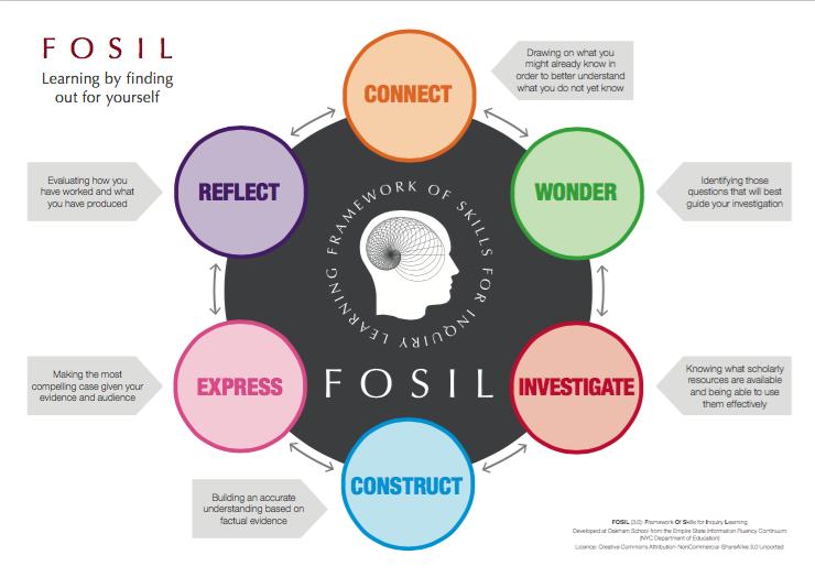 Image showing the FOSIL Framework